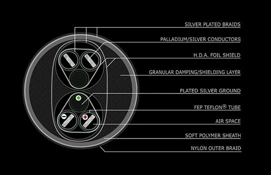 Stage III Triton schematic
