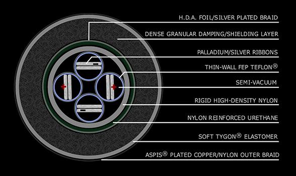 Stage III Medusa Architecture