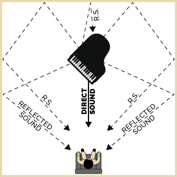 Concert hall diagram