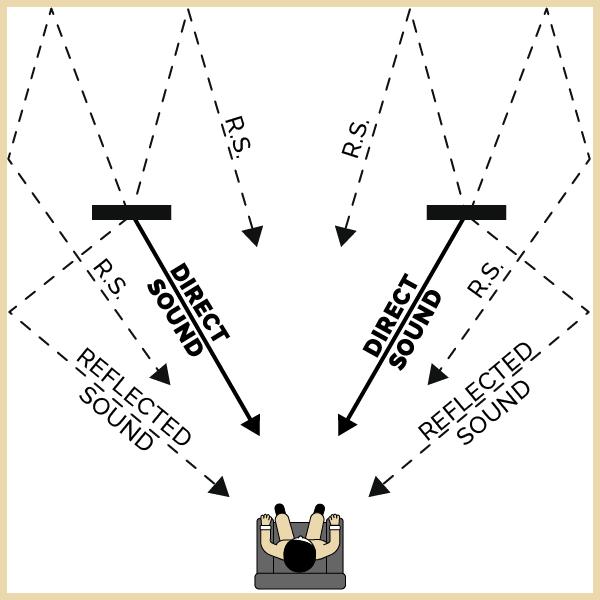 Dipole Line Source Diagram