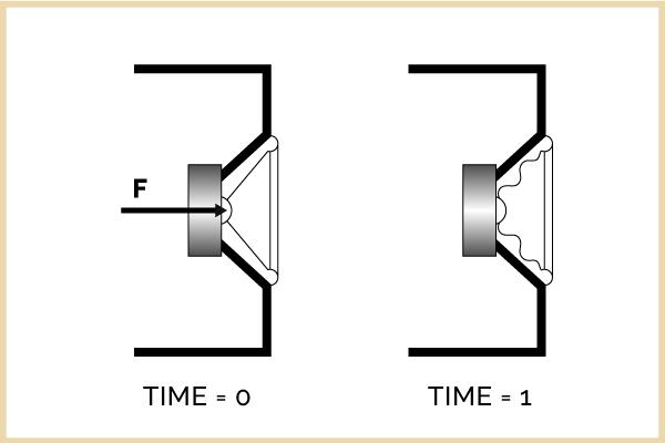 Conventional Loudspeakers (Cone)