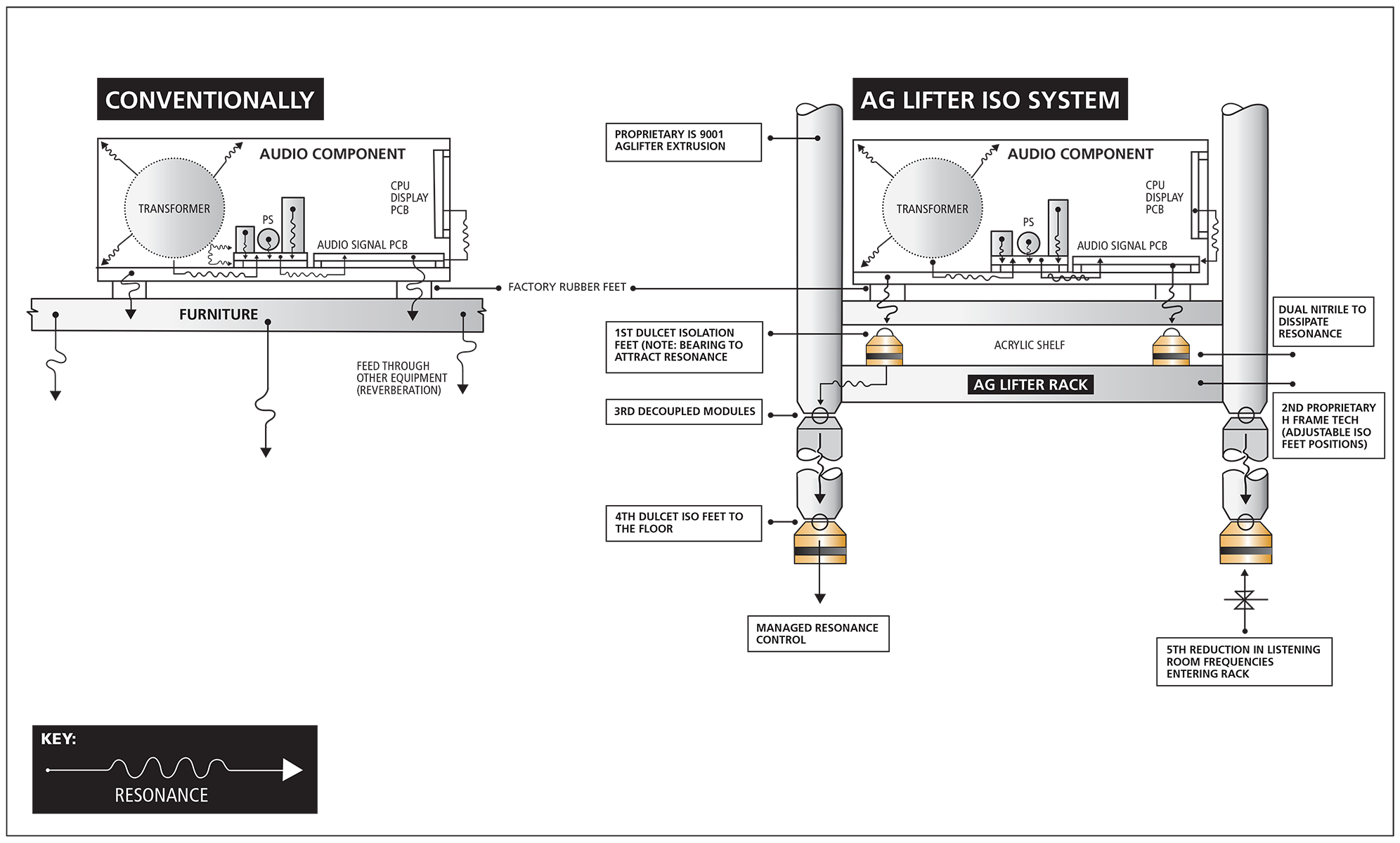 AG Lifter ISO System Diagram