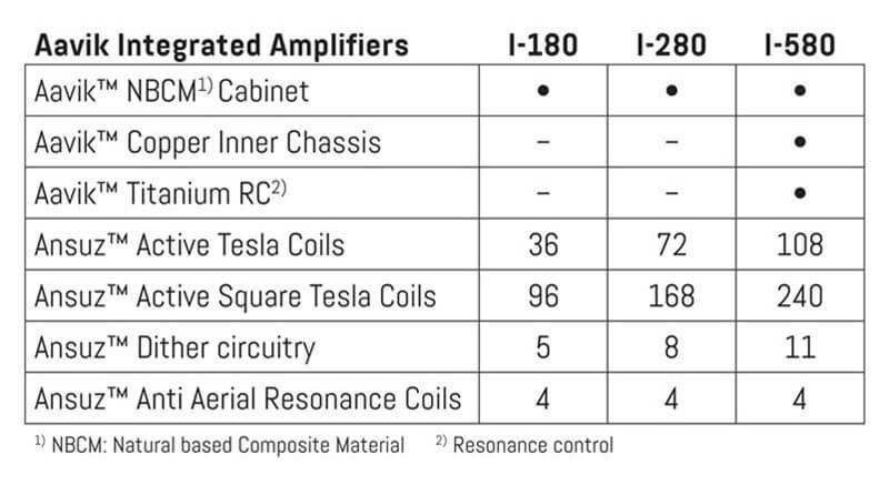 aavik integrated amplifier - difference between 180, 280 and 580 models