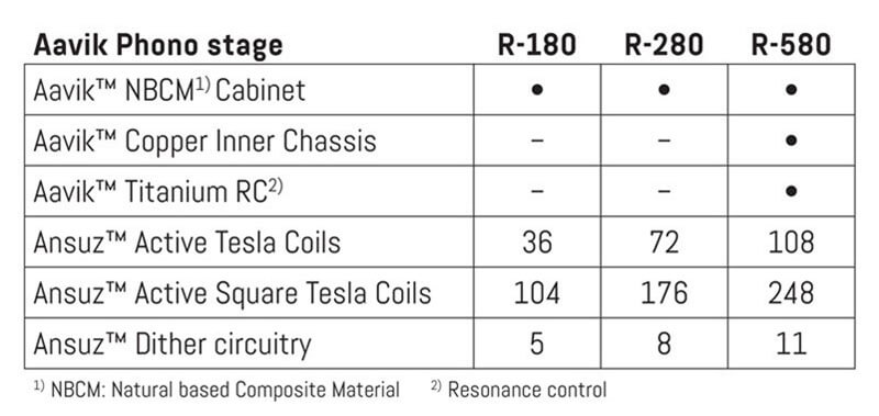 aavik phono stage - difference between 180, 280 and 580 models